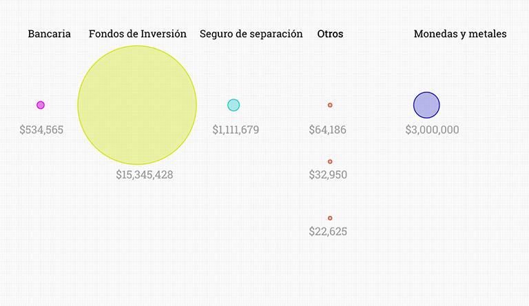 Inversiones de Enrique Peña Nieto