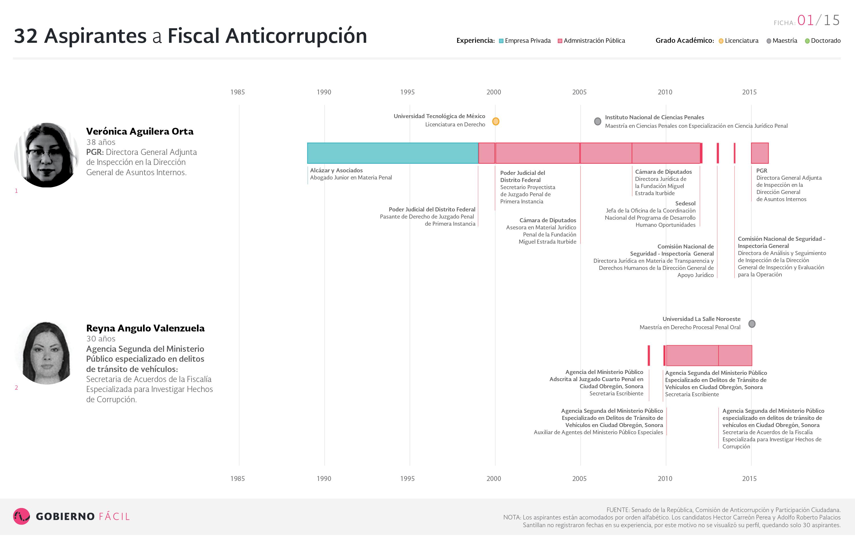 Ficha de aspirante a fiscal anticorrupción: Aguilera Orta Verónica y Angulo Valenzuela Reyna