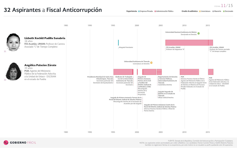 Ficha de aspirante a fiscal anticorrupción: Lizbeth Xochitl Padilla Sanabria y Angélica Palacios Zarate