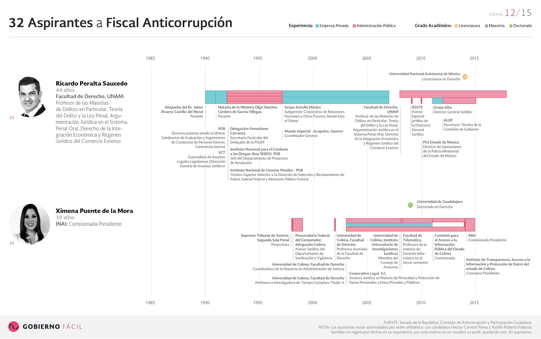Ficha de aspirante a fiscal anticorrupción: Ricardo Peralta Saucedo y Ximena Puente de la Mora