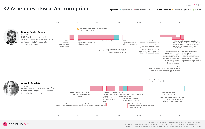 Ficha de aspirante a fiscal anticorrupción: Braulio Robles Zúñiga y Antonio Sam Báez