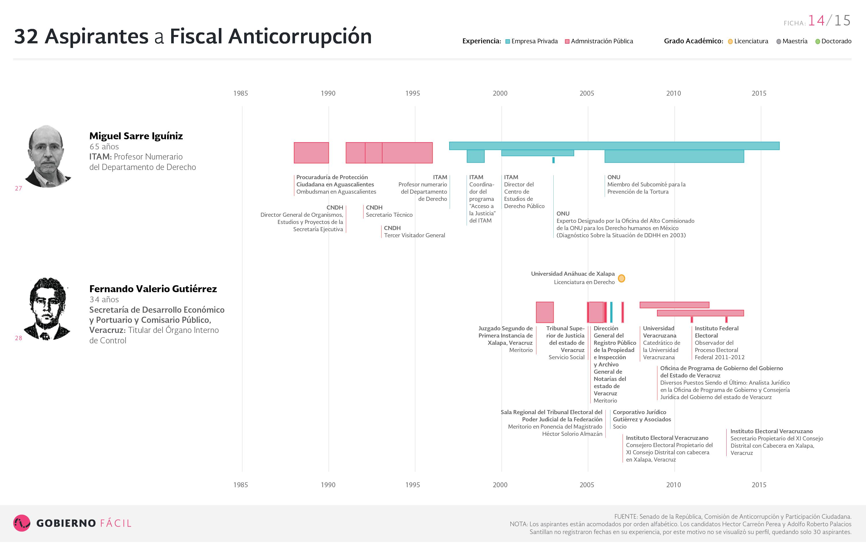 Ficha de aspirante a fiscal anticorrupción: Miguel Sarre Iguíniz Fernando y Valerio Gutiérrez