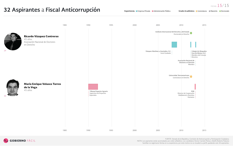 Ficha de aspirante a fiscal anticorrupción: Ricardo Vázquez Contreras y Mario Enrique Velasco Torres de la Vega