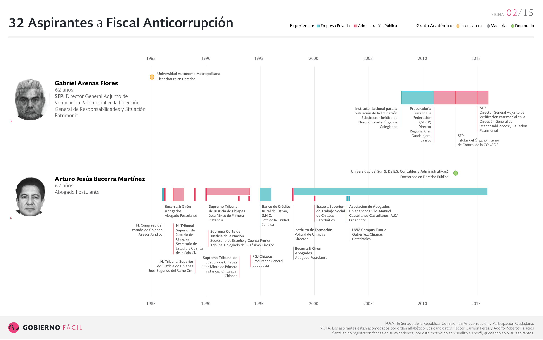 Ficha de aspirante a fiscal anticorrupción: Gabriel Arenas Flores Arturo y Jesús Becerra Martínez