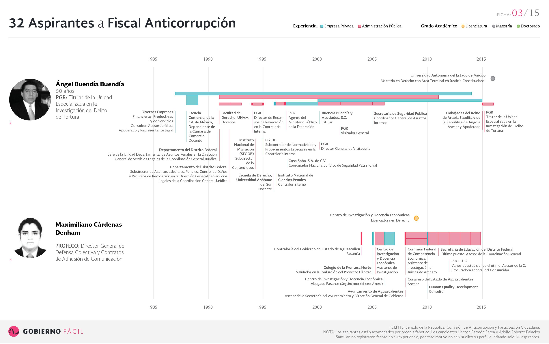 Ficha de aspirante a fiscal anticorrupción: Ángel Buendía Buendía  y Maximiliano Cárdena Denham