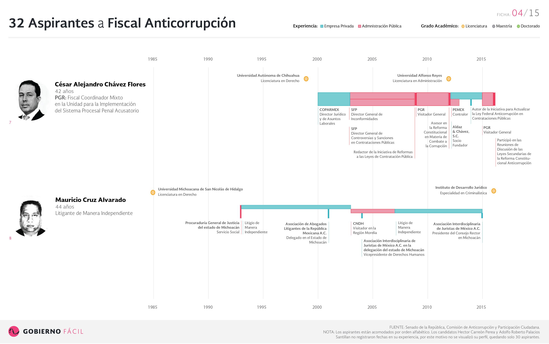 Ficha de aspirante a fiscal anticorrupción: Cesar Alejandro Chávez Flores y Mauricio Cruz Alvarado