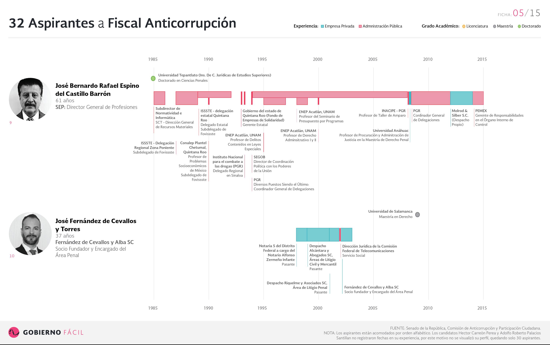 Ficha de aspirante a fiscal anticorrupción: José Bernardo Rafael Espino del Castillo Barrón y José Fernández de Cevallos y Torres