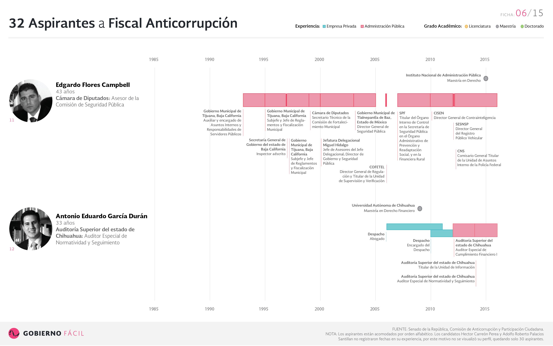 Ficha de aspirante a fiscal anticorrupción: Edgardo Flores Campbell Antonio y Eduardo García Durán