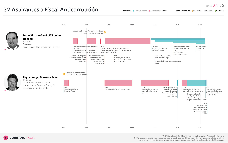Ficha de aspirante a fiscal anticorrupción: Jorge Ricardo García Villalobos Haddad y Miguel Ángel González Félix