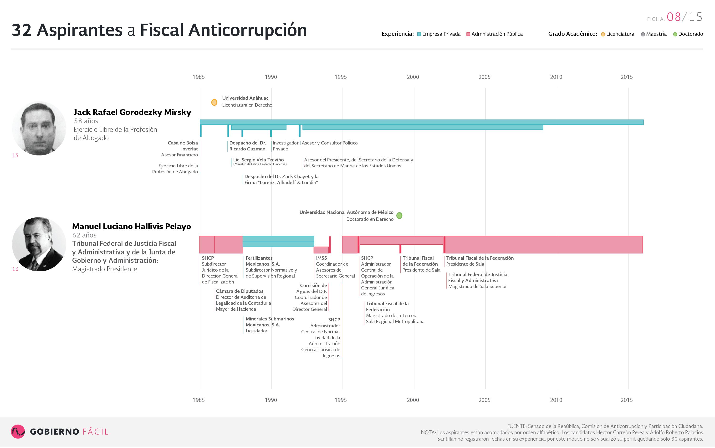 Ficha de aspirante a fiscal anticorrupción: Jack Rafael Gorodezky Mirsky y Manuel Luciano Hallivis Pelayo