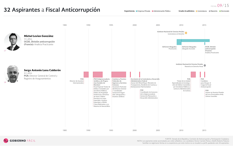 Ficha de aspirante a fiscal anticorrupción: Michel Levien González y Jorge Antonio Luna Calderón