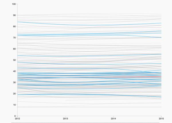 Índice de Percepción de la Corrupción entre 2012 y 2017