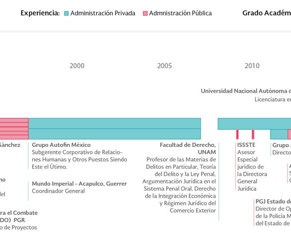 Candidatos a Fiscal Anticorrupción