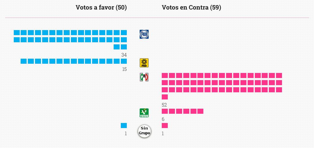 Votos de Senadores a Ley 3de3