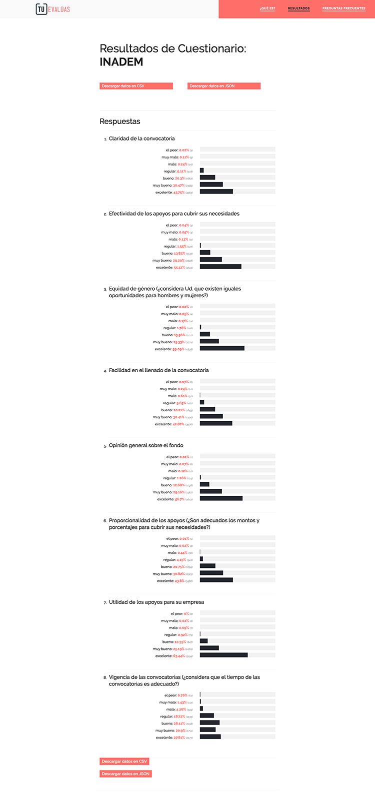Tú Evalúas: Resultados de Cuestionario INADEM